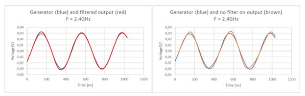 TWT amplifier with harmonics filter and without filter