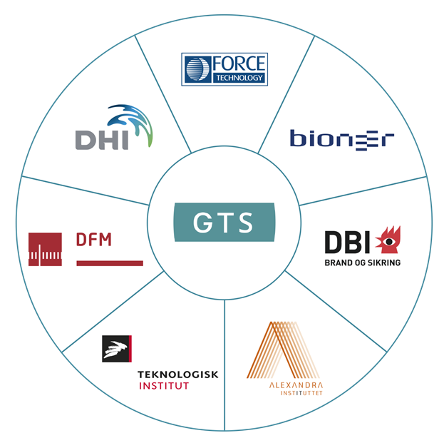 GTS network in Denmark constitutes of 7 approved Research and Technology Organisations (RTO)