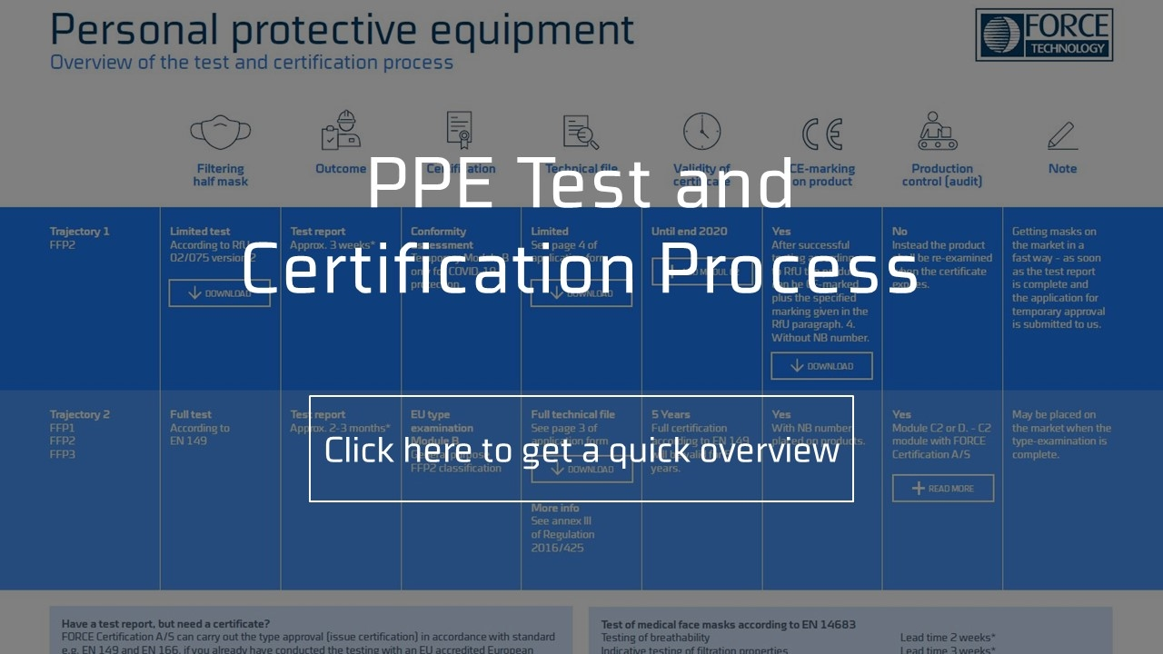 ppe process test and certification